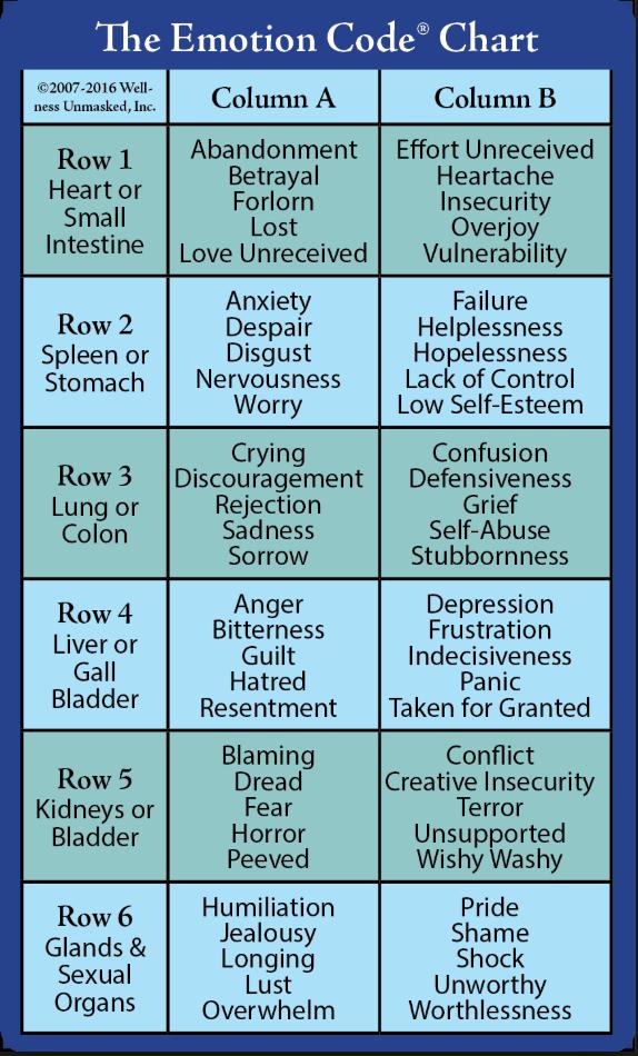 Emotion Code Chart